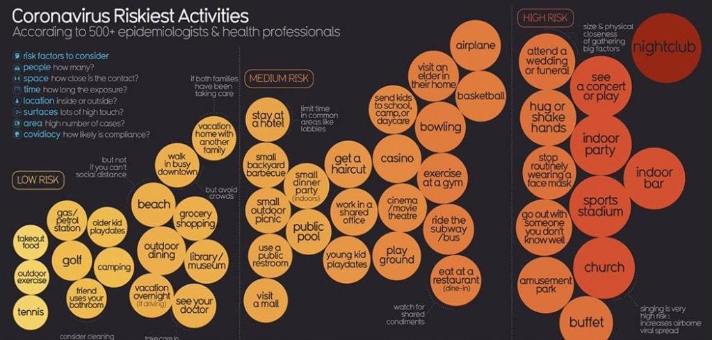 coronavirus riskiest activities